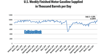 Percentage Change in 4 Week Moving Average Gasoline Consumption Compared to Two Years Ago
