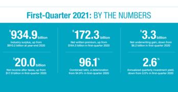 Q1 2021 P/C Profitability