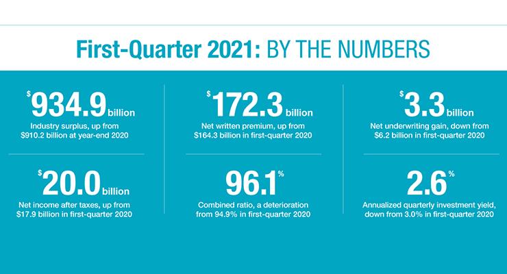 Q1 2021 P/C Profitabililty