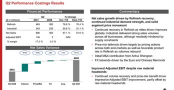 Axalta Q2 2021 Performance Coatings Results