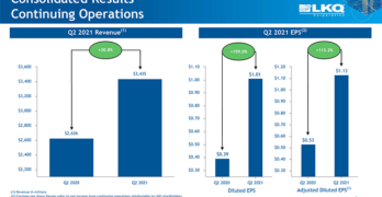 LKQ Q2 2021 Consolidated Results Chart
