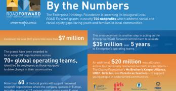 Enterprise ROAD Forward infographic