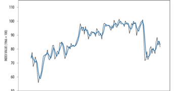 Consumer Sentiment Index July 2021 Chart