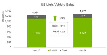 US Light Vehicle Sales July 2021