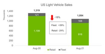 August 2021 Light Vehicle Sales