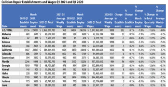 First Quarter 2021 Collision Repair Employment by State