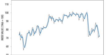 University of Michigan Consumer Sentiment Index October 2021 Preliminary Data