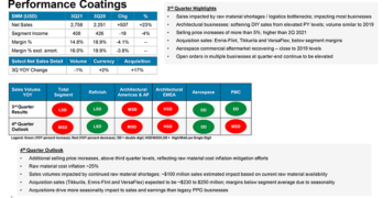 PPG Performance Coatings Results